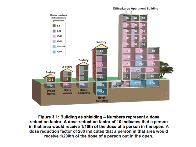 Image result for Building as shielding – Numbers represent a dose reduction factor. A dose reduction factor of 10 indicates that a person