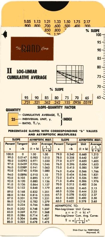 RAND Cost-Quantity Calculator 2