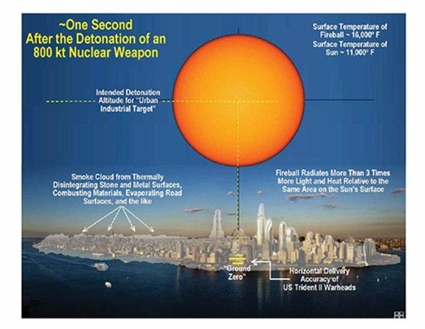 What would happen if an 800 kiloton nuclear warhead detonated above