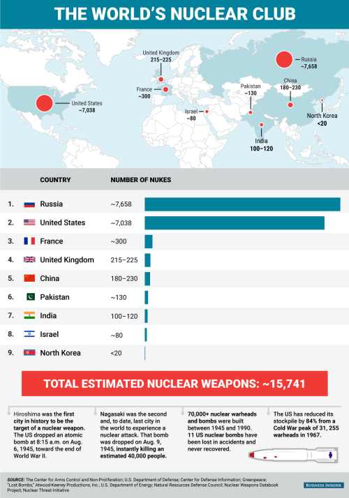worlds nuclear club